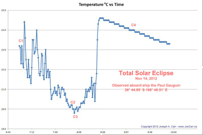 Temperature gradient before/during/after the total eclipse