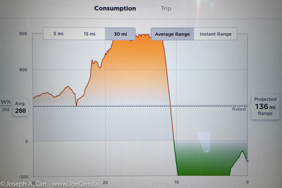 Energy graph showing triple consumption while climbing Kitt Peak and 25 miles of gained range while descending the Kitt Peak road
