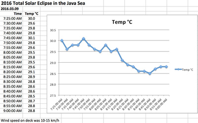 Temperature drop during the 2016 Total Solar Eclipse